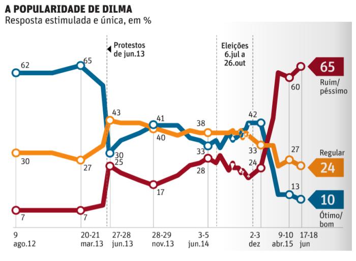 Avaliação do governo Dilma