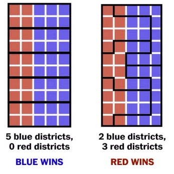 Voto Distrital - Conceito