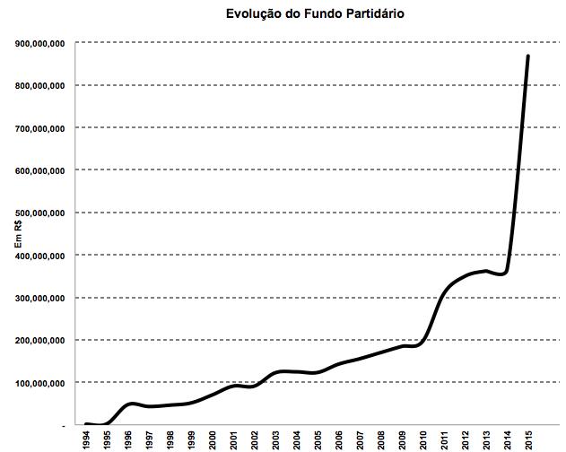 Evolução do Fundo Partidário