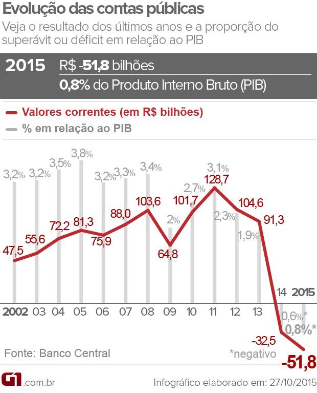 Brasil: Evolução das contas públicas (Fonte: Banco Central / G1)