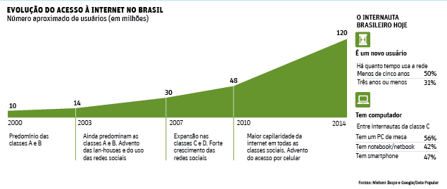 Evolução do acesso à Intenet no Brasil (Ibope/Google/Data Popular)