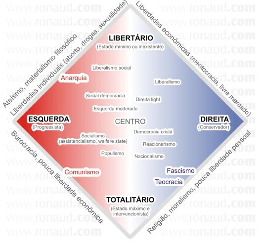 02 - Espectro Politico