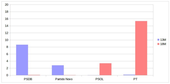 Curtidas no Facebook, do total de indivíduos que marcaram presença nas manifestações (Em %)