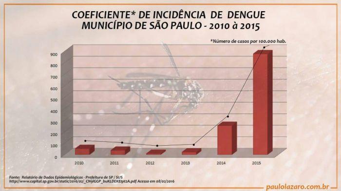 Coeficiente de incidênca de Dengue no Estado de São Paulo