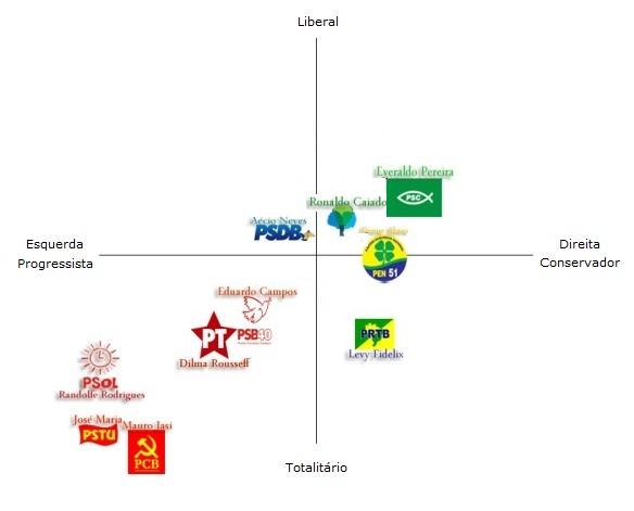 Espectro Político 2014