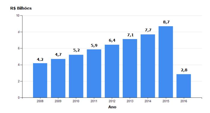 ORÇAMENTO MUNICIPAL SUS - Verba para 2016 será de R$ 9,4 bilhões, ante R$ 7,6 bilhões em 2014, representando alta de 24%.