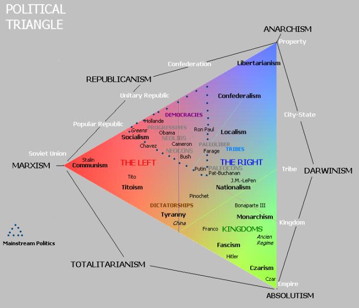 Espectro Político Moderno