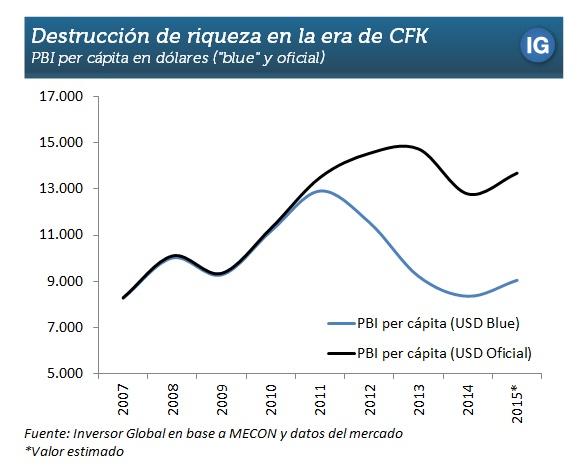 Argentina - PIB per Capita